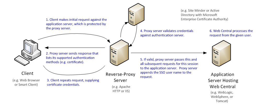 Using the ARCHIBUS Smart Client Program with a Reverse Proxy Server