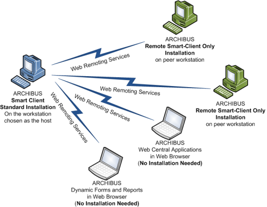 Single-Server Deployment for a Small Workgroup: Smart Client